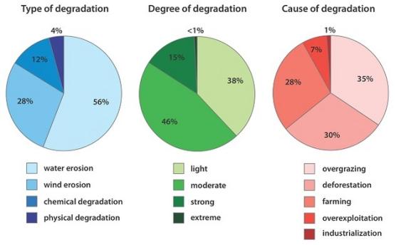 soil degrdation graphs